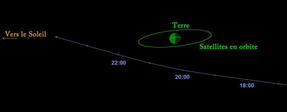 Un astéroïde va frôler la Terre dimanche 7 septembre dans la soirée