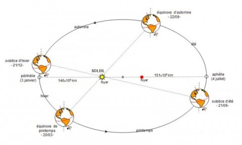 equinoxes-630x380