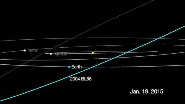 Un astéroïde de 500 mètres potentiellement dangereux va frôler la Terre le 26 janvier