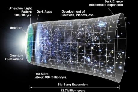Des physiciens pensent que l'Univers a toujours existé