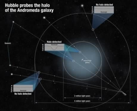 Hubble découvre un halo géant autour de la galaxie d'Andromède