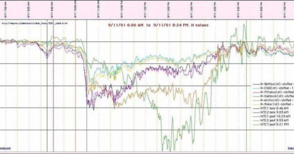 Le jour du 11 septembre 2001, le champ magnétique de la Terre a changé sauvagement. Pourquoi ?