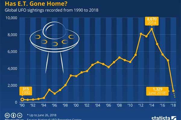 Ovnis: Est-ce qu'E.T. est rentré à la maison ?
